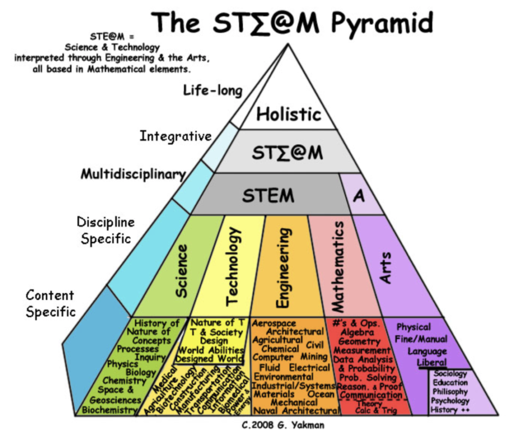 The STEAM Pyramid by Yakman (2008)