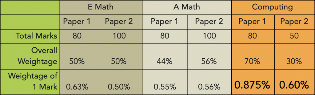 O Level Computing Marks Comparison Table