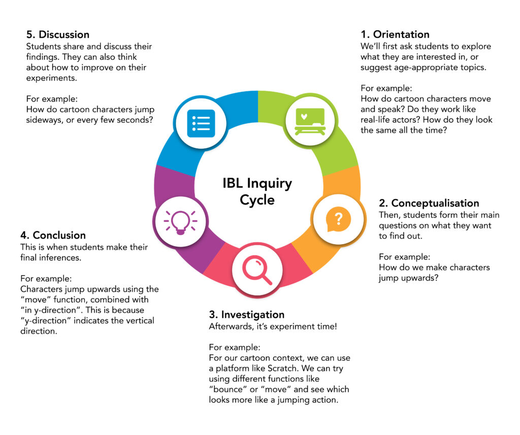 Inquiry Based Learning IBL Inquiry Cycle Process